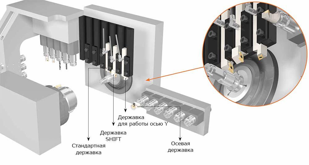 Схема размещения новых державок на резцедержателе