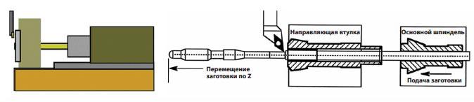 Схема работы станков швейцарского типа