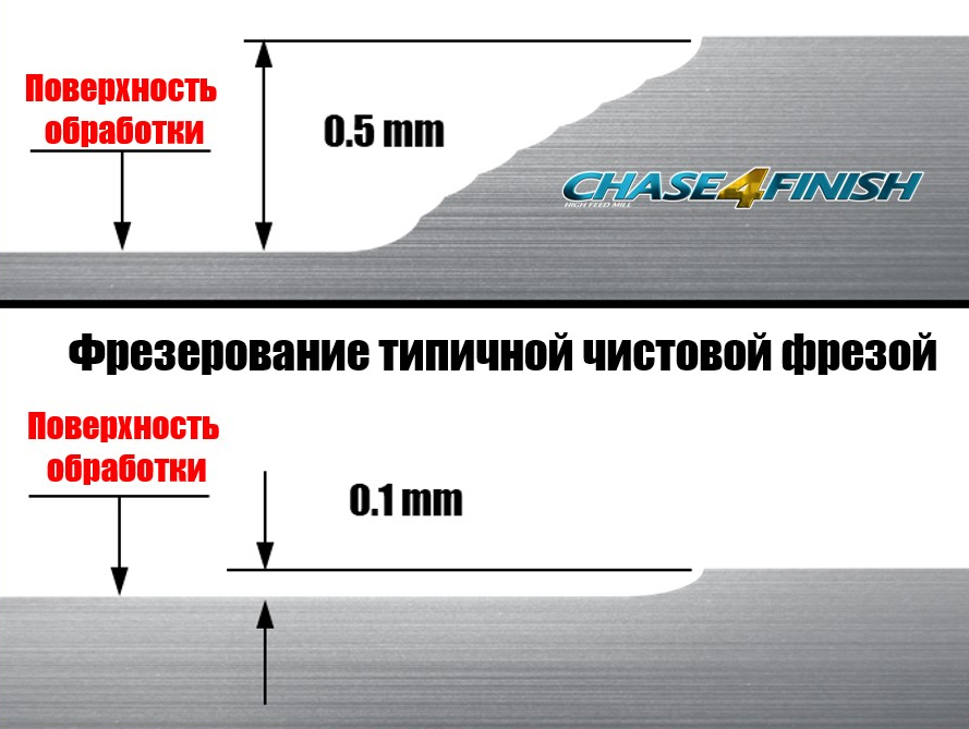 Припуск до 0,5 мм за один проход без потери качества