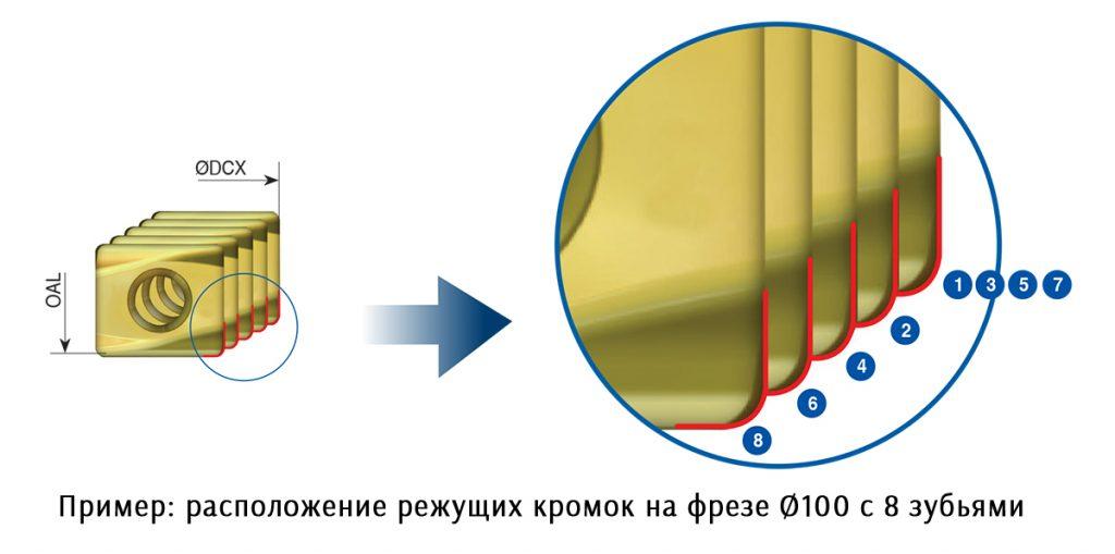 расположение режущих кромок на фрезе Ø100 с 8 зубьями