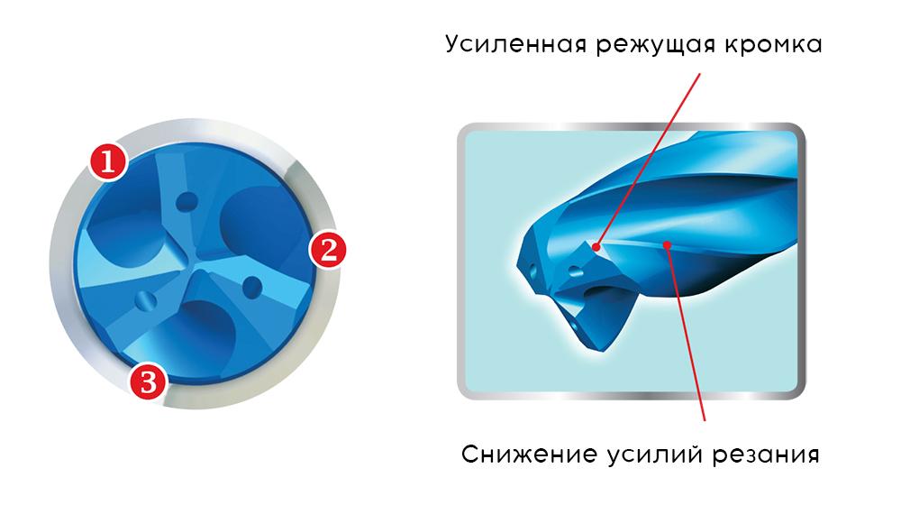 Геометрия режущих кромок Solid3Drill